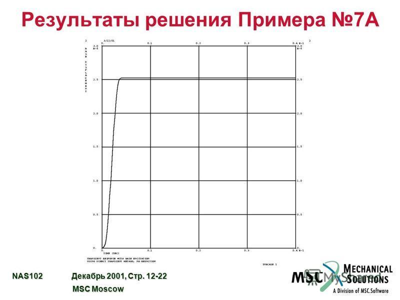 NAS102 Декабрь 2001, Стр. 12-22 MSC Moscow MSC Moscow Результаты решения Примера 7А