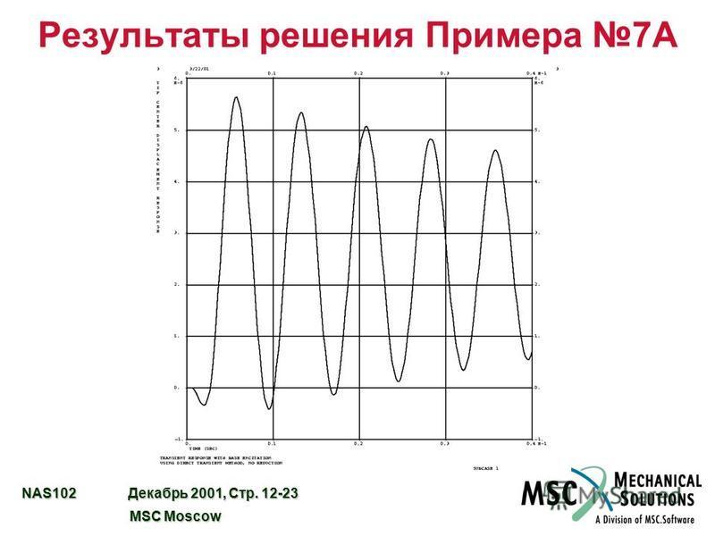 NAS102 Декабрь 2001, Стр. 12-23 MSC Moscow MSC Moscow Результаты решения Примера 7А