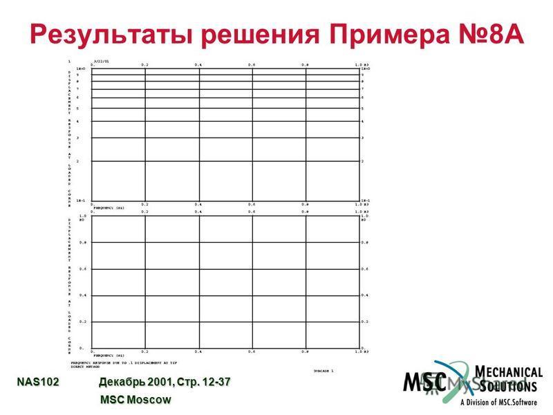 NAS102 Декабрь 2001, Стр. 12-37 MSC Moscow MSC Moscow Результаты решения Примера 8A