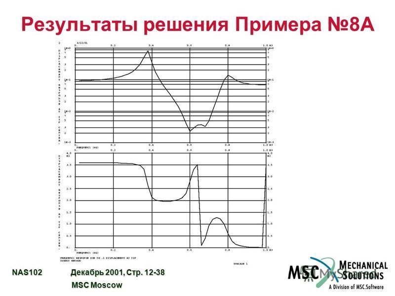 NAS102 Декабрь 2001, Стр. 12-38 MSC Moscow MSC Moscow Результаты решения Примера 8A