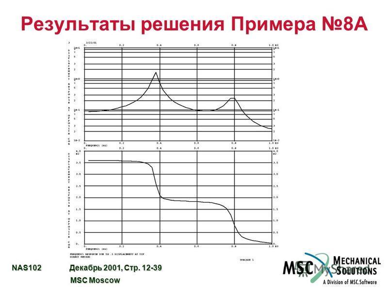NAS102 Декабрь 2001, Стр. 12-39 MSC Moscow MSC Moscow Результаты решения Примера 8A