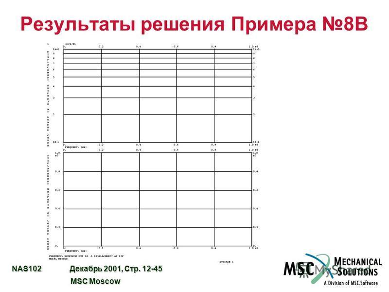 NAS102 Декабрь 2001, Стр. 12-45 MSC Moscow MSC Moscow Результаты решения Примера 8B