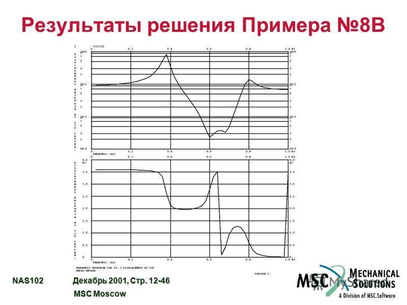 NAS102 Декабрь 2001, Стр. 12-46 MSC Moscow MSC Moscow Результаты решения Примера 8B