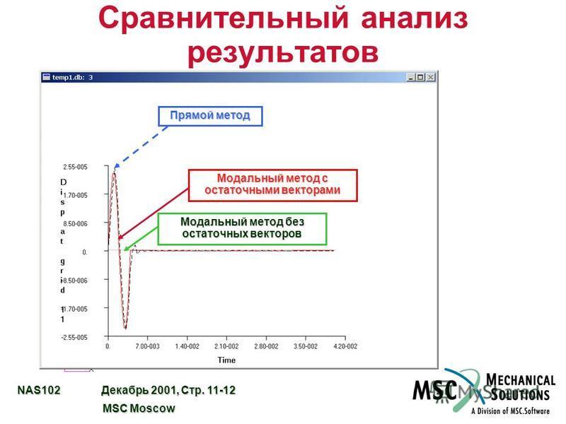 NAS102 Декабрь 2001, Стр. 11-12 MSC Moscow MSC Moscow Сравнительный анализ результатов Прямой метод Модальный метод с остаточными векторами Модальный метод без остаточных векторов