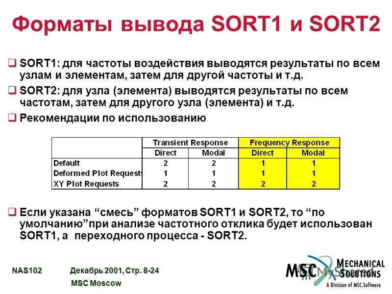 NAS102 Декабрь 2001, Стр. 8-24 MSC Moscow MSC Moscow Форматы вывода SORT1 и SORT2 qSORT1: для частоты воздействия выводятся результаты по всем узлам и элементам, затем для другой частоты и т.д. qSORT2: для узла (элемента) выводятся результаты по всем