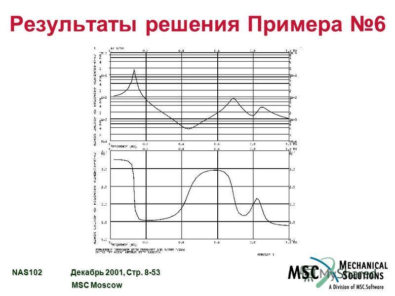 NAS102 Декабрь 2001, Стр. 8-53 MSC Moscow MSC Moscow Результаты решения Примера 6