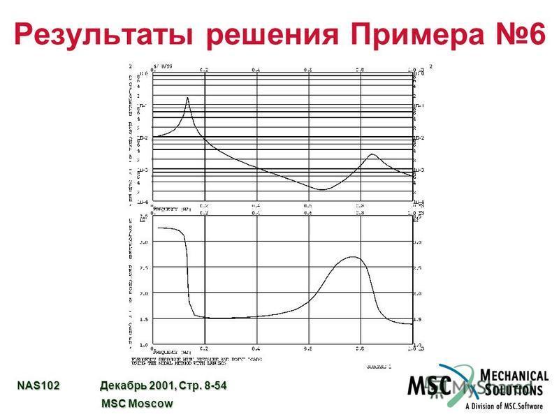 NAS102 Декабрь 2001, Стр. 8-54 MSC Moscow MSC Moscow Результаты решения Примера 6