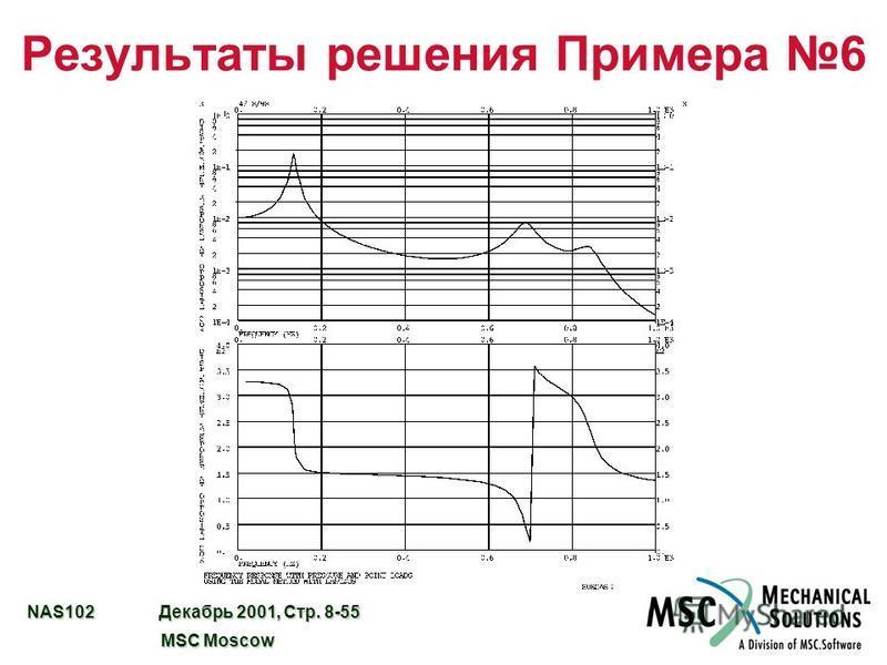 NAS102 Декабрь 2001, Стр. 8-55 MSC Moscow MSC Moscow Результаты решения Примера 6