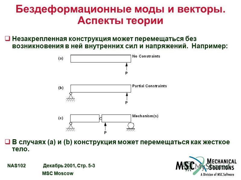 NAS102 Декабрь 2001, Стр. 5-3 MSC Moscow MSC Moscow Бездеформационные моды и векторы. Аспекты теории q Незакрепленная конструкция может перемещаться без возникновения в ней внутренних сил и напряжений. Например: qВ случаях (a) и (b) конструкция может
