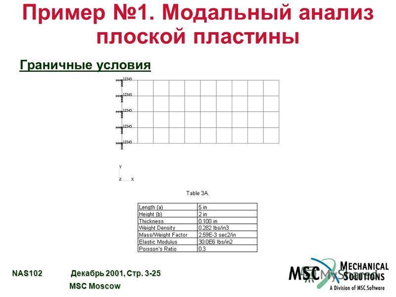 NAS102 Декабрь 2001, Стр. 3-25 MSC Moscow MSC Moscow Пример 1. Модальный анализ плоской пластины Граничные условия