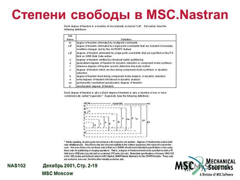 NAS102 Декабрь 2001, Стр. 2-19 MSC Moscow MSC Moscow Степени свободы в MSC.Nastran