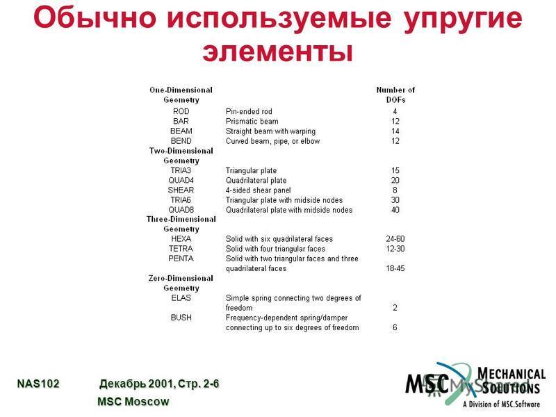 NAS102 Декабрь 2001, Стр. 2-6 MSC Moscow MSC Moscow Обычно используемые упругие элементы