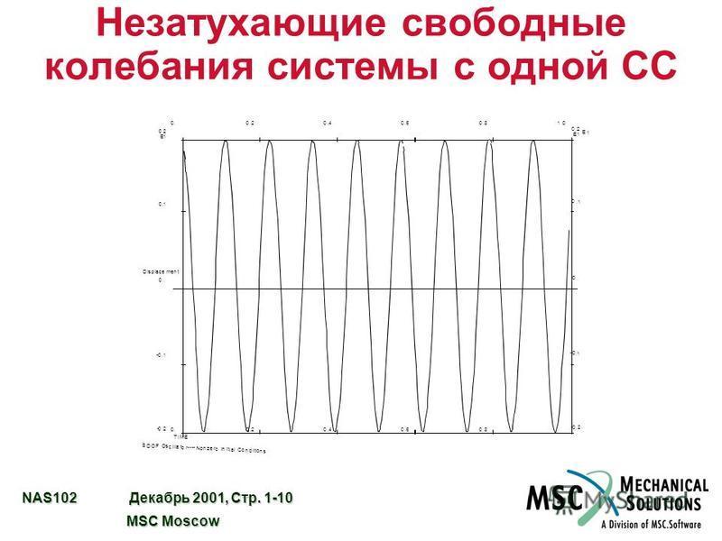 NAS102 Декабрь 2001, Стр. 1-10 MSC Moscow MSC Moscow Незатухающие свободные колебания системы с одной СС