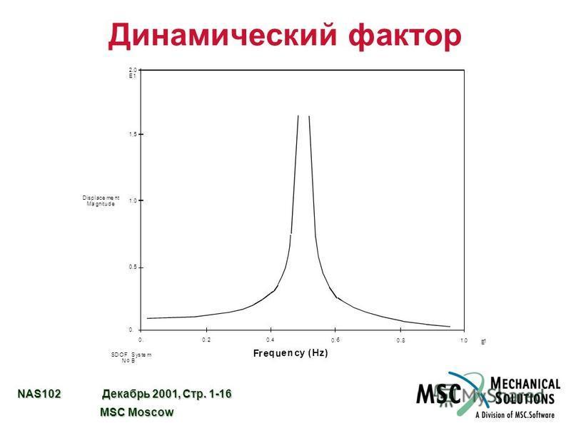 NAS102 Декабрь 2001, Стр. 1-16 MSC Moscow MSC Moscow Динамический фактор