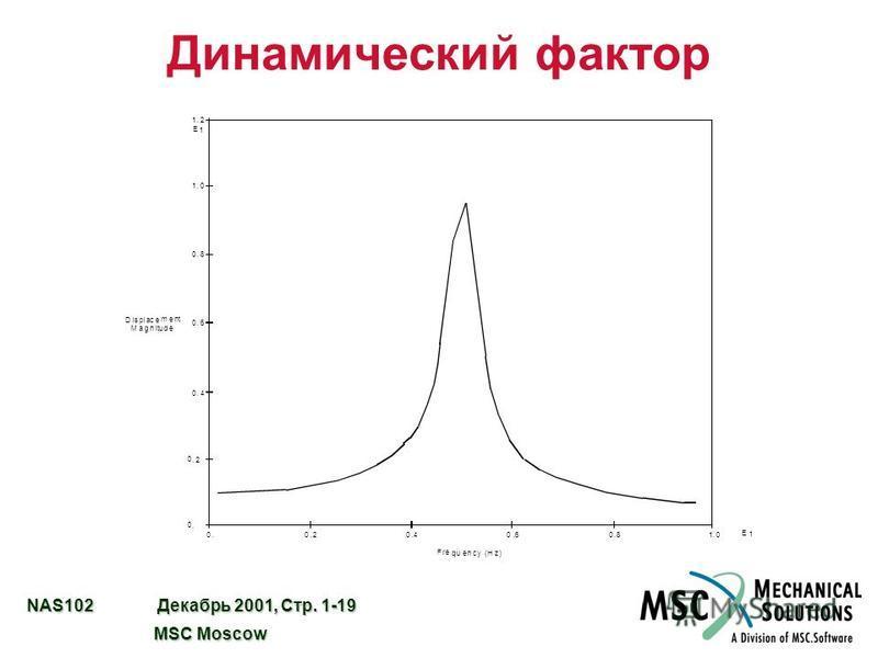 NAS102 Декабрь 2001, Стр. 1-19 MSC Moscow MSC Moscow Динамический фактор