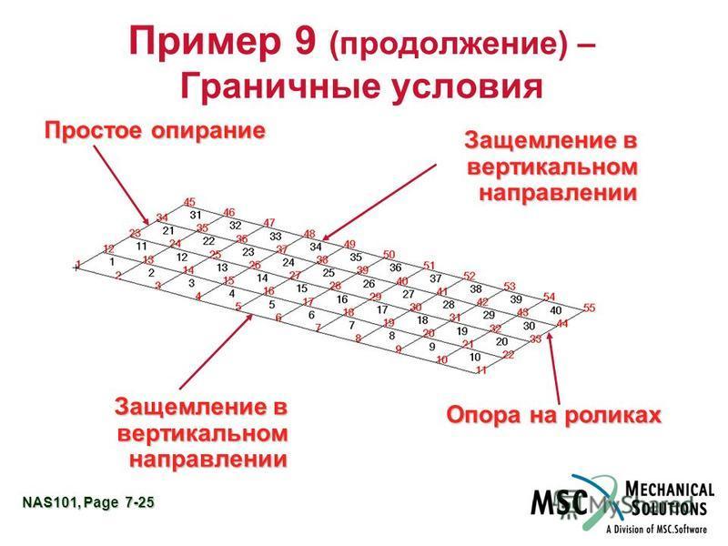 NAS101, Page 7-25 Пример 9 (продолжение) – Граничные условия Простое опирание Опора на роликах Защемление в вертикальном направлении
