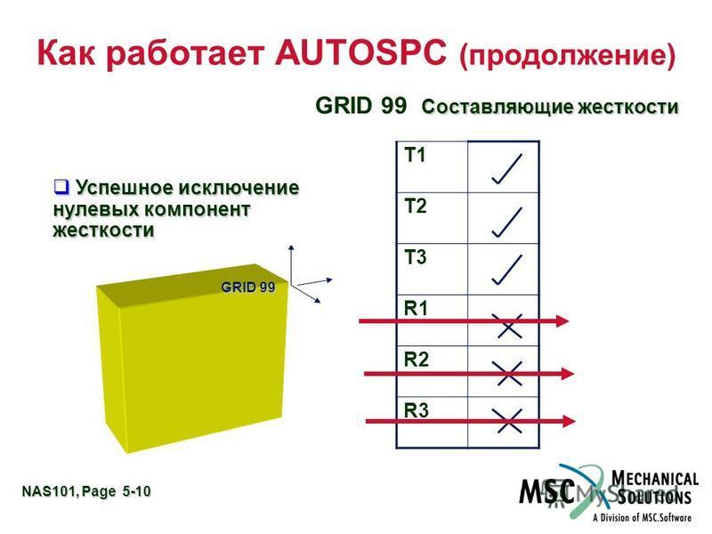NAS101, Page 5-10 Как работает AUTOSPC (продолжение) GRID 99 Stiffness Terms T1 T2 T3 R1 R2 R3 Hexa Element GRID 99 Составляющие жесткости Успешное исключение нулевых компонент жесткости Успешное исключение нулевых компонент жесткости