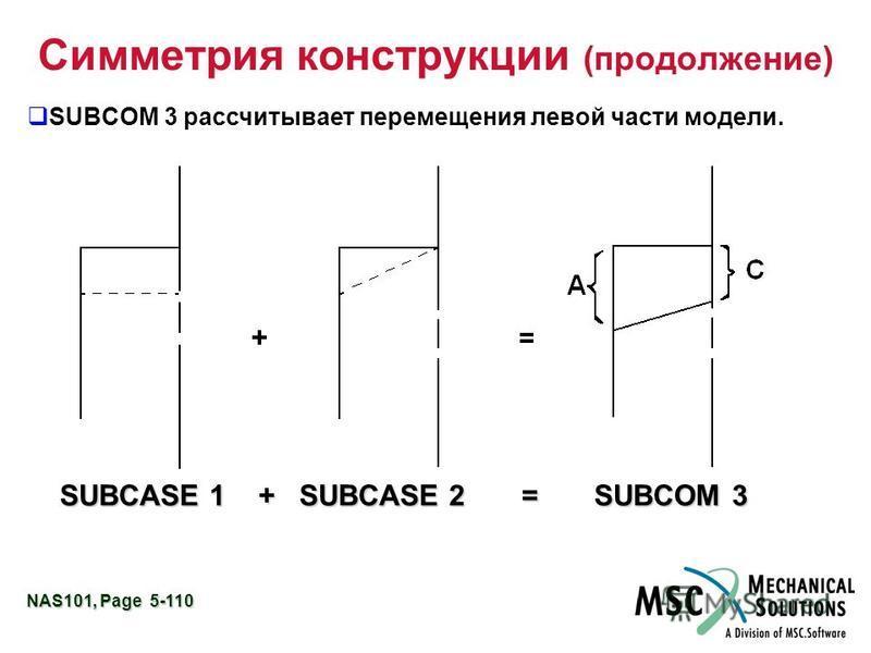 NAS101, Page 5-110 Симметрия конструкции (продолжение) SUBCOM 3 рассчитывает перемещения левой части модели. SUBCASE 1 + SUBCASE 2 = SUBCOM 3