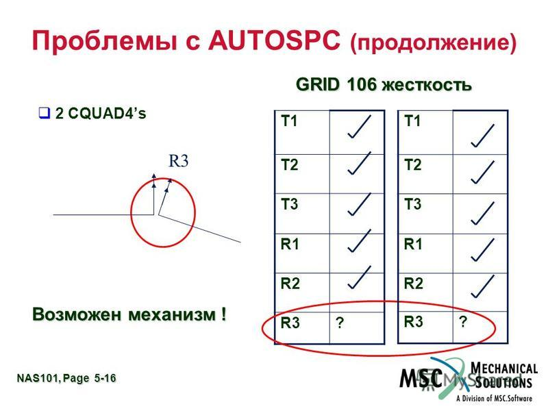 NAS101, Page 5-16 Проблемы с AUTOSPC (продолжение) GRID 106 Stiffness 2 CQUAD4s q Возможны механизмы ! T1 T2 T3 R1 R2 R3? T1 T2 T3 R1 R2 R3? GRID 106 жесткость Возможен механизм !