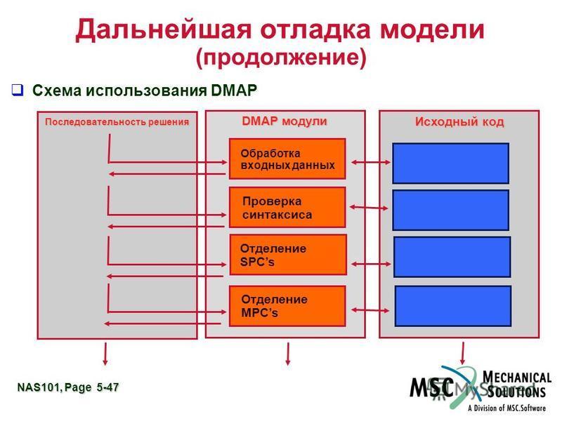 NAS101, Page 5-47 Дальнейшая отладка модели (продолжение) Схема использования DMAP Последовательность решения Исходный код DMAP модули Обработка входных данных Проверка синтаксиса Отделение SPCs Отделение MPCs