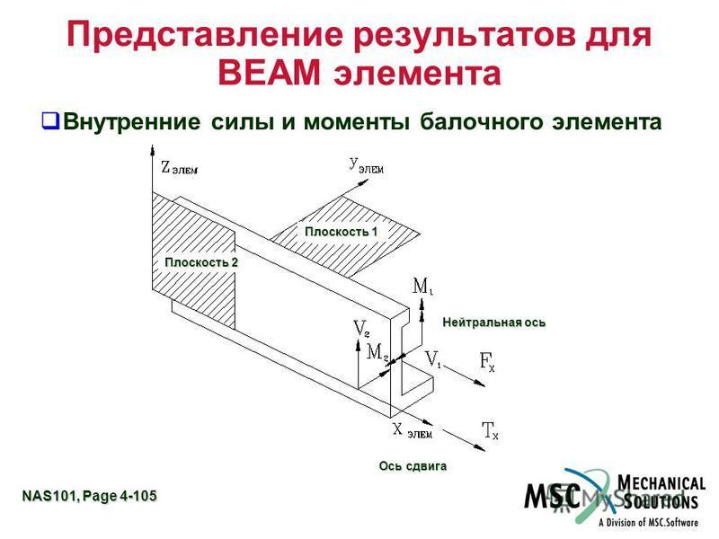 NAS101, Page 4-105 Представление результатов для BEAM элемента Внутренние силы и моменты балочного элемента Плоскость 1 Плоскость 2 Нейтральная ось Ось сдвига