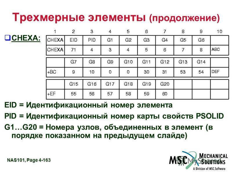 NAS101, Page 4-163 Трехмерные элементы (продолжение) CHEXA: EID = Идентификационный номер элемента PID = Идентификационный номер карты свойств PSOLID G1…G20 = Номера узлов, объединенных в элемент (в порядке показанном на предыдущем слайде)