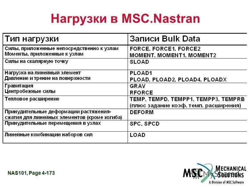 NAS101, Page 4-173 Нагрузки в MSC.Nastran