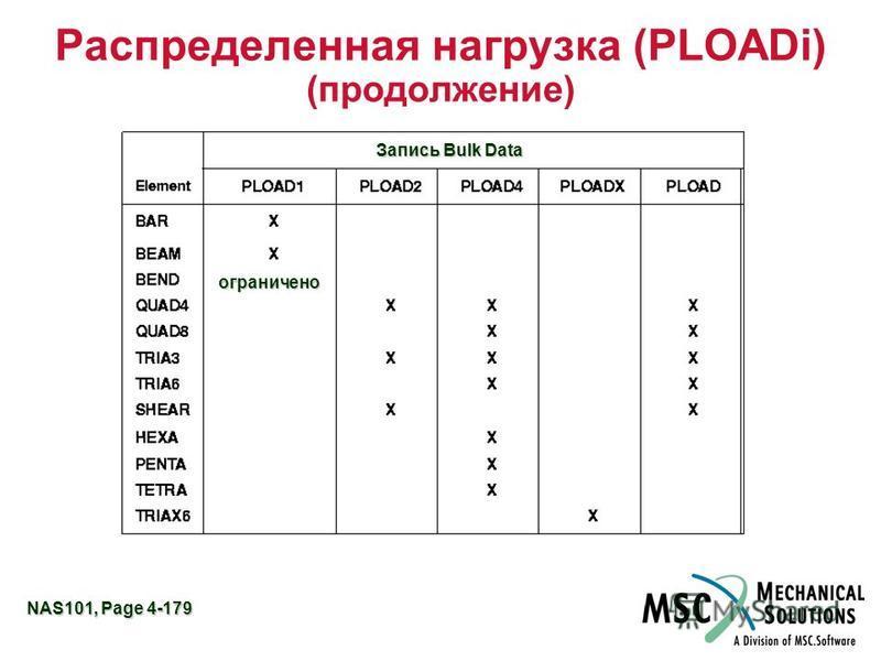 NAS101, Page 4-179 Распределенная нагрузка (PLOADi) (продолжение) Запись Bulk Data ограничено