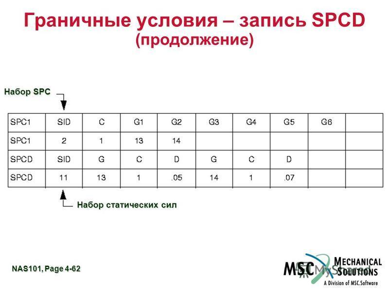 NAS101, Page 4-62 Граничные условия – запись SPCD (продолжение) Набор SPC Набор статических сил