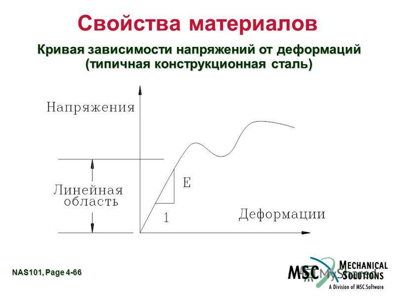 NAS101, Page 4-66 Свойства материалов Кривая зависимости напряжений от деформаций (типичная конструкционная сталь)