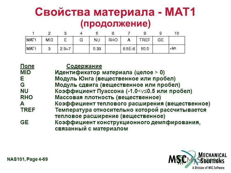 NAS101, Page 4-69 Свойства материала - MAT1 (продолжение) Поле Содержание MIDИдентификатор материала (целое > 0) EМодуль Юнга (вещественное или пробел) GМодуль сдвига (вещественное или пробел) NUКоэффициент Пуассона (-1.0<ν0.5 или пробел) RHOМассовая