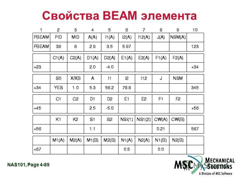 NAS101, Page 4-89 Свойства BEAM элемента