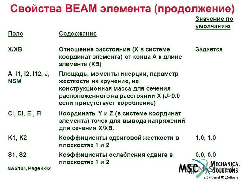 NAS101, Page 4-92 Свойства BEAM элемента (продолжение) Поле Содержание Значение по умолчанию X/XBОтношение расстояния (X в системе координат элемента) от конца А к длине элемента (XB) Задается A, I1, I2, I12, J, NSM Площадь, моменты инерции, параметр