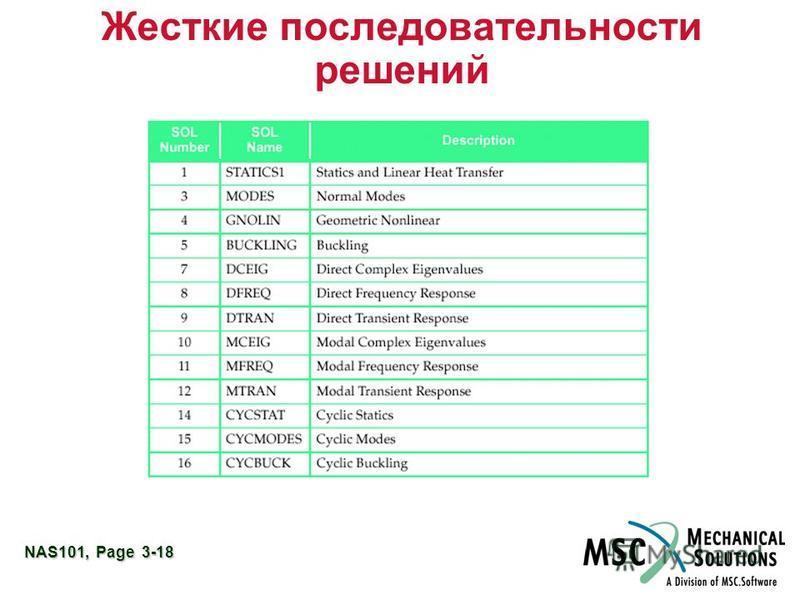 NAS101, Page 3-18 Жесткие последовательности решений