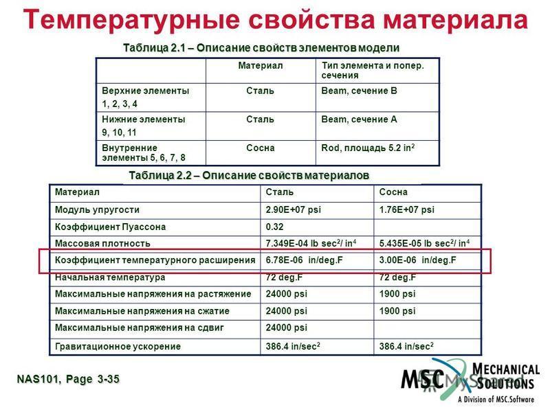 NAS101, Page 3-35 Температурные свойства материала Таблица 2.1 – Описание свойств элементов модели Материал Тип элемента и попер. сечения Верхние элементы 1, 2, 3, 4 СтальBeam, сечение В Нижние элементы 9, 10, 11 СтальBeam, сечение А Внутренние элеме