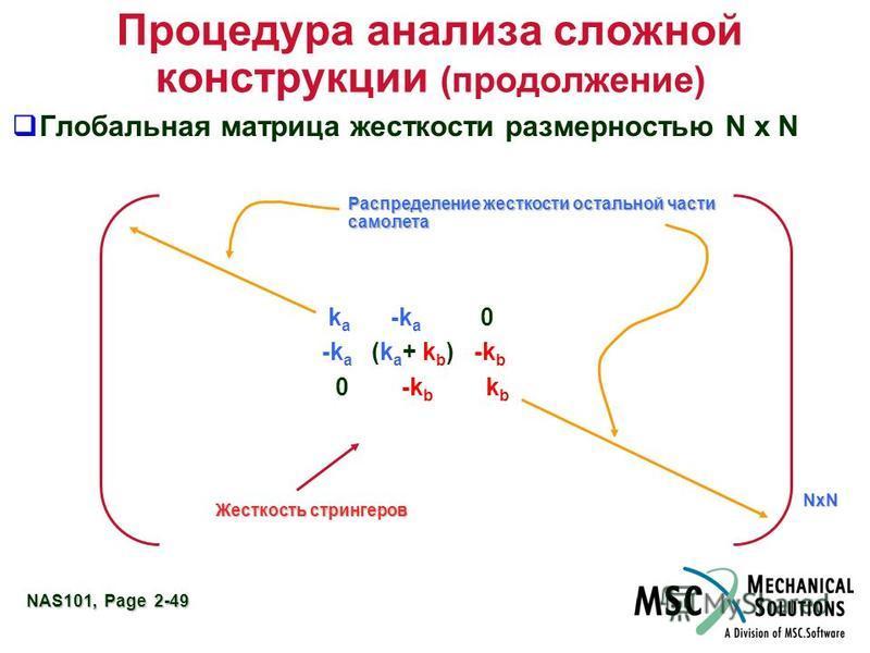 NAS101, Page 2-49 Процедура анализа сложной конструкции (продолжение) Глобальная матрица жесткости размерностью N x N k a -k a 0 -k a (k a + k b ) -k b 0 -k b k b Распределение жесткости остальной части самолета NxN Жесткость стрингеров
