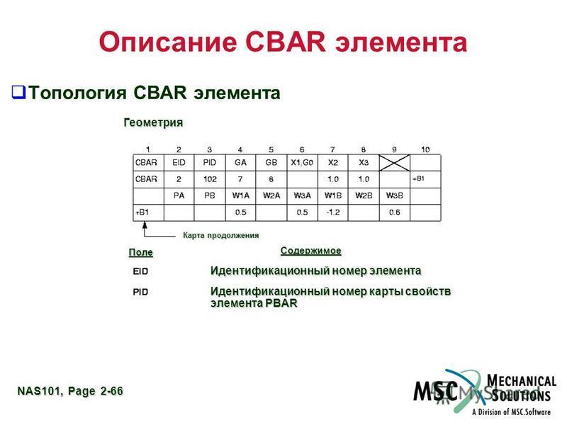 NAS101, Page 2-66 Описание CBAR элемента Топология CBAR элемента Геометрия Карта продолжения Поле Содержимое Идентификационный номер элемента Идентификационный номер карты свойств элемента PBAR