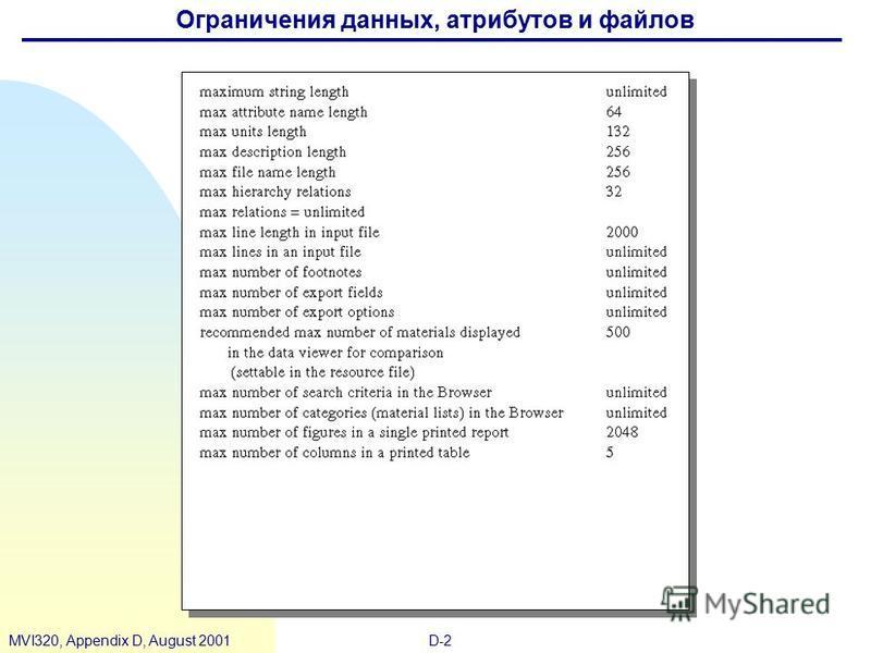 D-2MVI320, Appendix D, August 2001 Ограничения данных, атрибутов и файлов