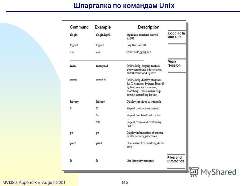 B-2MVI320, Appendix B, August 2001 Шпаргалка по командам Unix