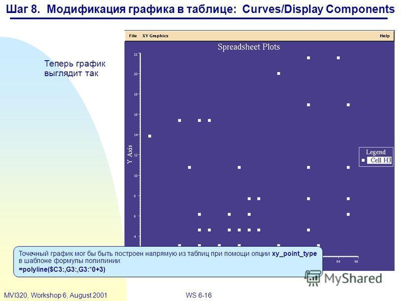 WS 6-16MVI320, Workshop 6, August 2001 Теперь график выглядит так Точечный график мог бы быть построен напрямую из таблиц при помощи опции xy_point_type в шаблоне формулы полилинии: =polyline($C3:,G3:,G3:*0+3) Шаг 8. Модификация графика в таблице: Cu