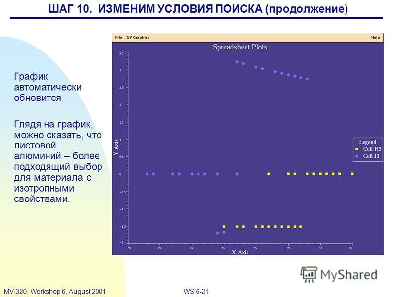 WS 6-21MVI320, Workshop 6, August 2001 График автоматически обновится Глядя на график, можно сказать, что листовой алюминий – более подходящий выбор для материала с изотропными свойствами. ШАГ 10. ИЗМЕНИМ УСЛОВИЯ ПОИСКА (продолжение)