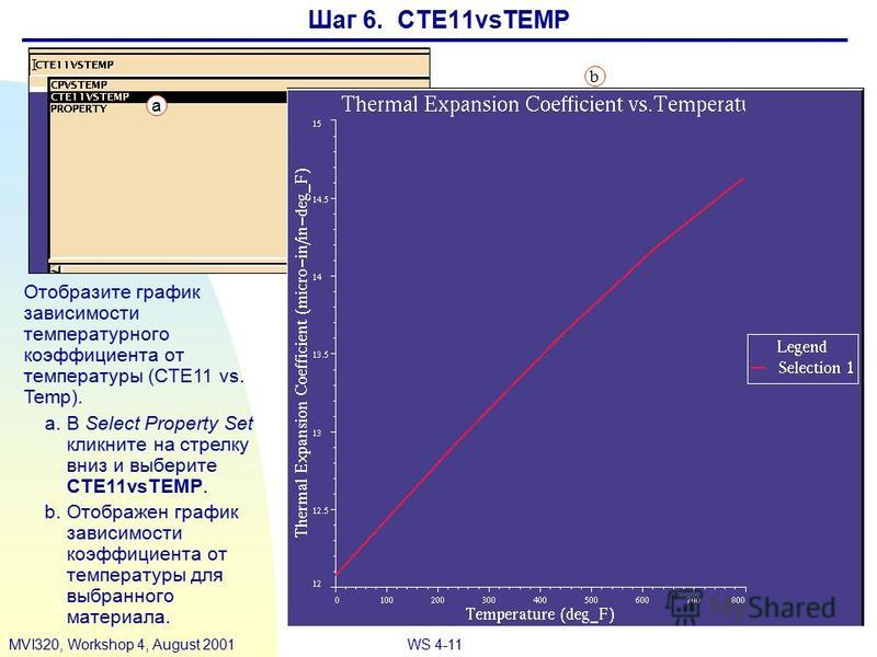 WS 4-11MVI320, Workshop 4, August 2001 Шаг 6. CTE11vsTEMP Отобразите график зависимости температурного коэффициента от температуры (CTE11 vs. Temp). a.В Select Property Set кликните на стрелку вниз и выберите CTE11vsTEMP. b.Отображен график зависимос