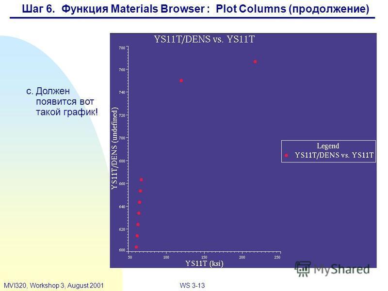 WS 3-13MVI320, Workshop 3, August 2001 c.Должен появится вот такой график! Шаг 6. Функция Materials Browser : Plot Columns (продолжение)