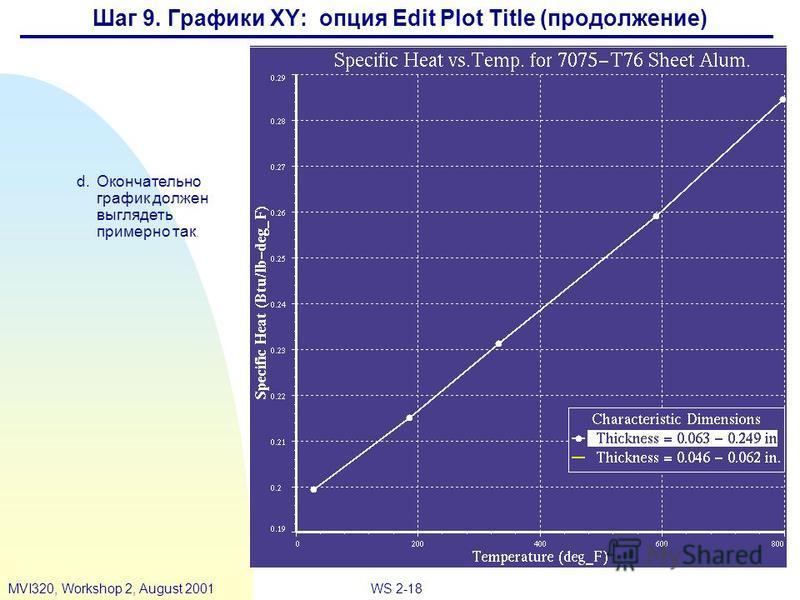 WS 2-18MVI320, Workshop 2, August 2001 d.Окончательно график должен выглядеть примерно так. Шаг 9. Графики XY: опция Edit Plot Title (продолжение)