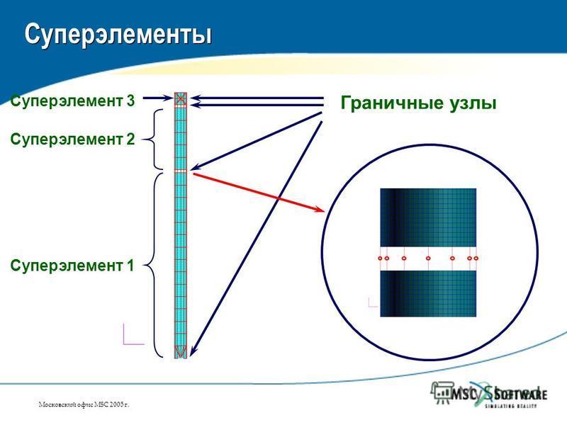Московский офис MSC 2005 г. Суперэлементы Суперэлемент 1 Суперэлемент 2 Суперэлемент 3 Граничные узлы
