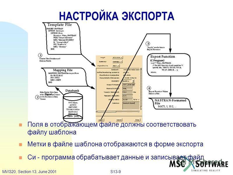S13-9MVI320, Section 13, June 2001 Поля в отображающем файле должны соответствовать файлу шаблона Метки в файле шаблона отображаются в форме экспорта Cи - программа обрабатывает данные и записывает файл НАСТРОЙКА ЭКСПОРТА