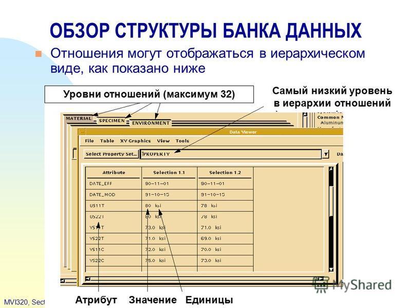 S8-12MVI320, Section 8, June 2001 ОБЗОР СТРУКТУРЫ БАНКА ДАННЫХ Отношения могут отображаться в иерархическом виде, как показано ниже Атрибут Значение Единицы Самый низкий уровень в иерархии отношений Уровни отношений (максимум 32)