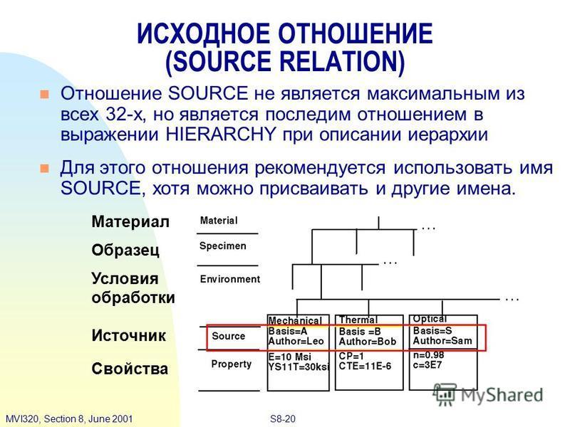 S8-20MVI320, Section 8, June 2001 Отношение SOURCE не является максимальным из всех 32-х, но является последим отношением в выражении HIERARCHY при описании иерархии Для этого отношения рекомендуется использовать имя SOURCE, хотя можно присваивать и