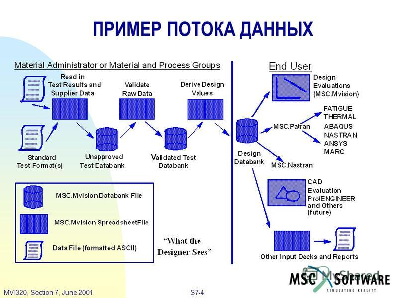 S7-4MVI320, Section 7, June 2001 ПРИМЕР ПОТОКА ДАННЫХ