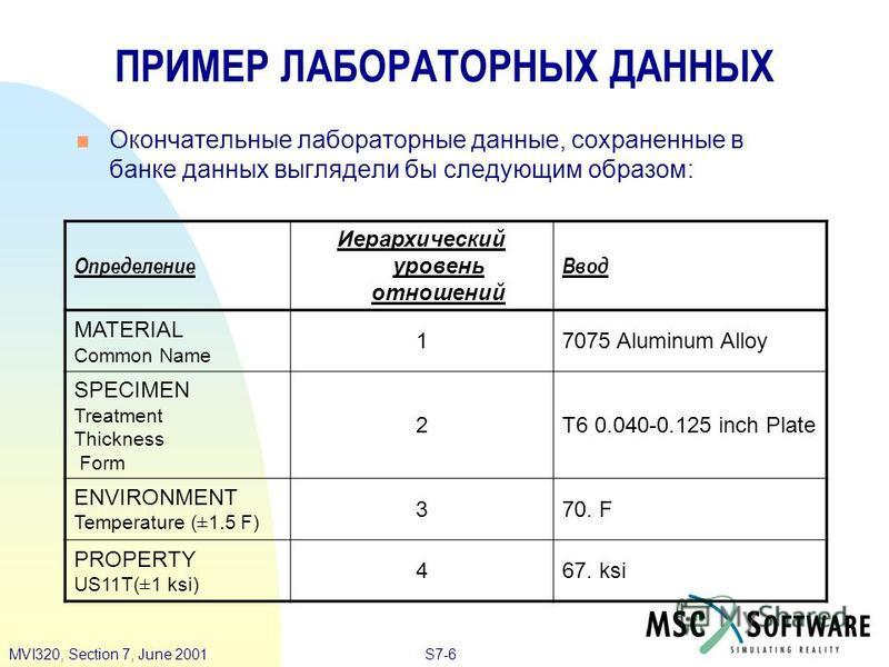S7-6MVI320, Section 7, June 2001 ПРИМЕР ЛАБОРАТОРНЫХ ДАННЫХ Окончательные лабораторные данные, сохраненные в банке данных выглядели бы следующим образом: Определение Иерархический уровень отношений Ввод MATERIAL Common Name 17075 Aluminum Alloy SPECI